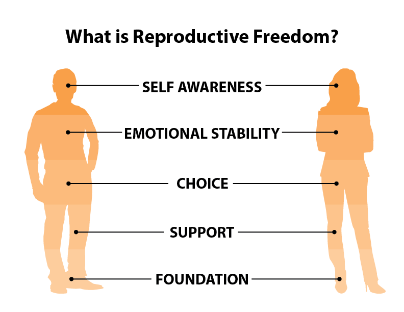 ... freedom: What is Reproductive Freedom_Graphic